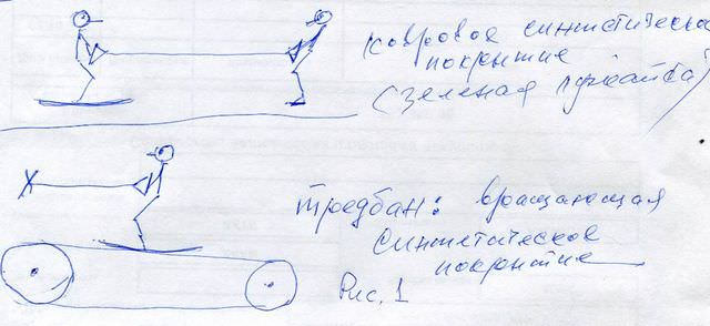 Рис. 1. Тренажеры для фигурного катания