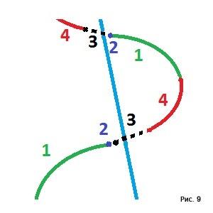 Схема движений